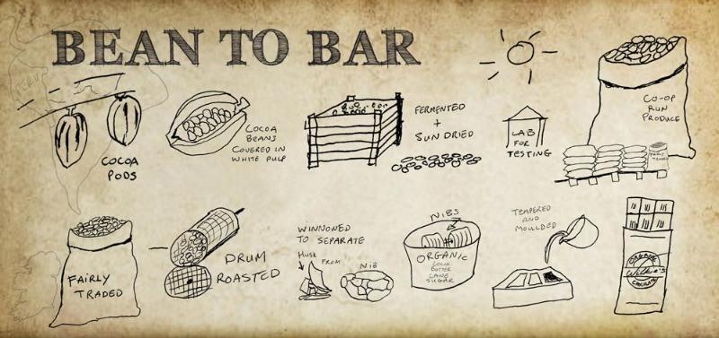 Bean-to-bar Process