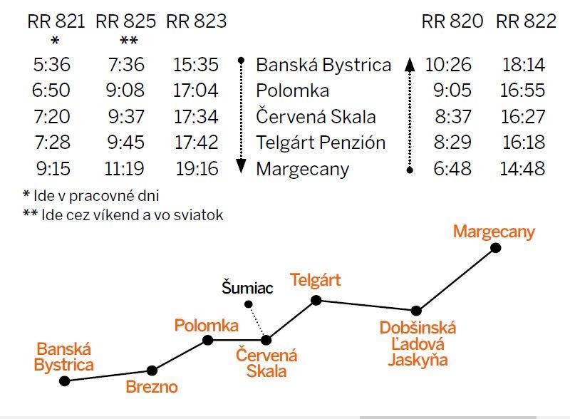 Cestovný poriadok Banská Bystrica - Margecany.